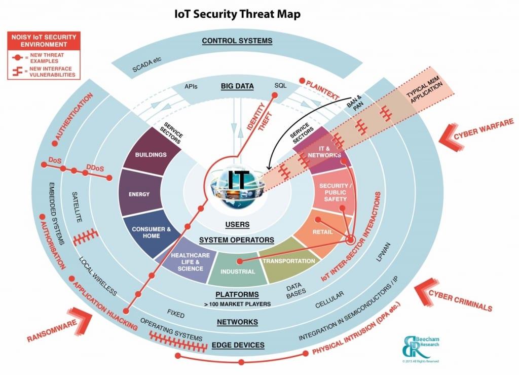 Iot Security Threat Map